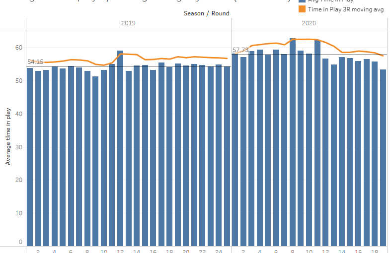 NRL 2020 – how the game changed statistically this season