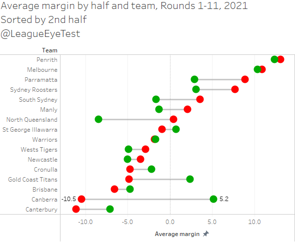 Are the Raiders' second half struggles the worst in the NRL? Round 11 2021 stats and trends