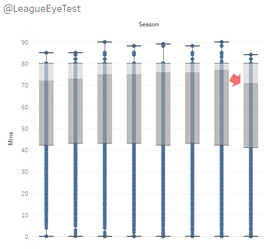 The decline of 80 minute players – NRL Round 12 2021 stats and trends