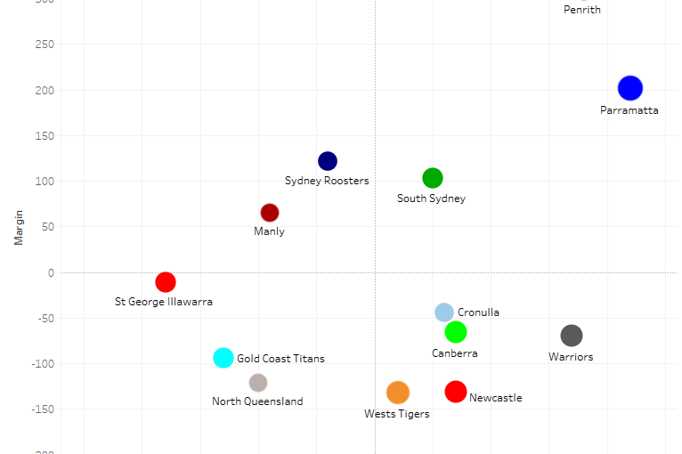 How Melbourne and Penrith differ on set restarts – NRL Round 15 stats and trends