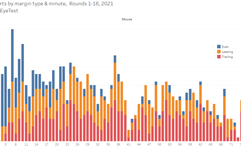 When are set restarts awarded? NRL Round 18 2021 stats and trends